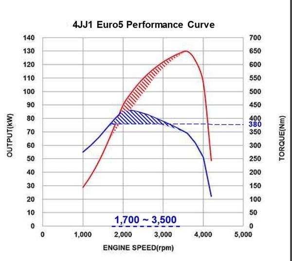 Euro 5 engine torque curve