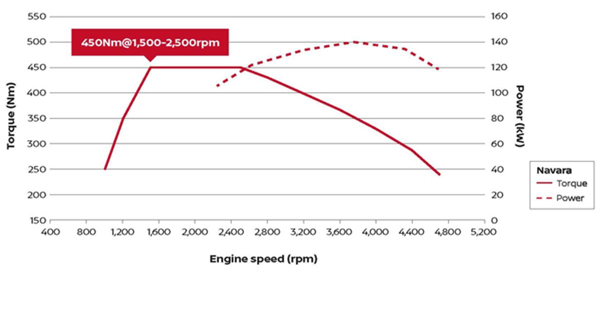 2018 Nissan Navara ST-X Engine torque